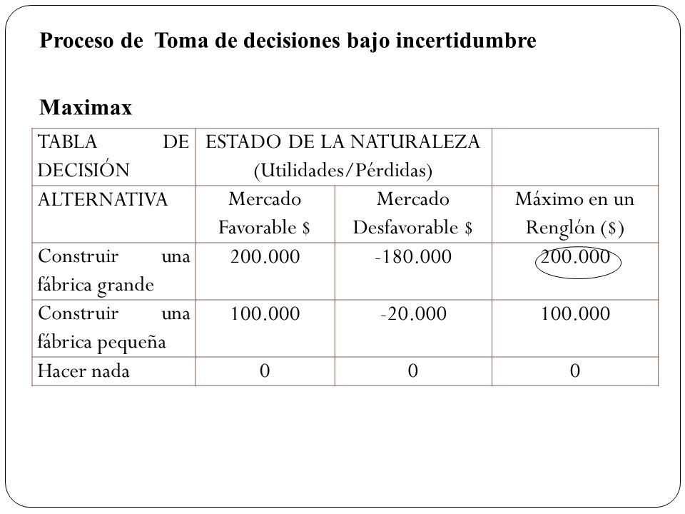 Proceso de Toma de decisiones bajo incertidumbre Maximax