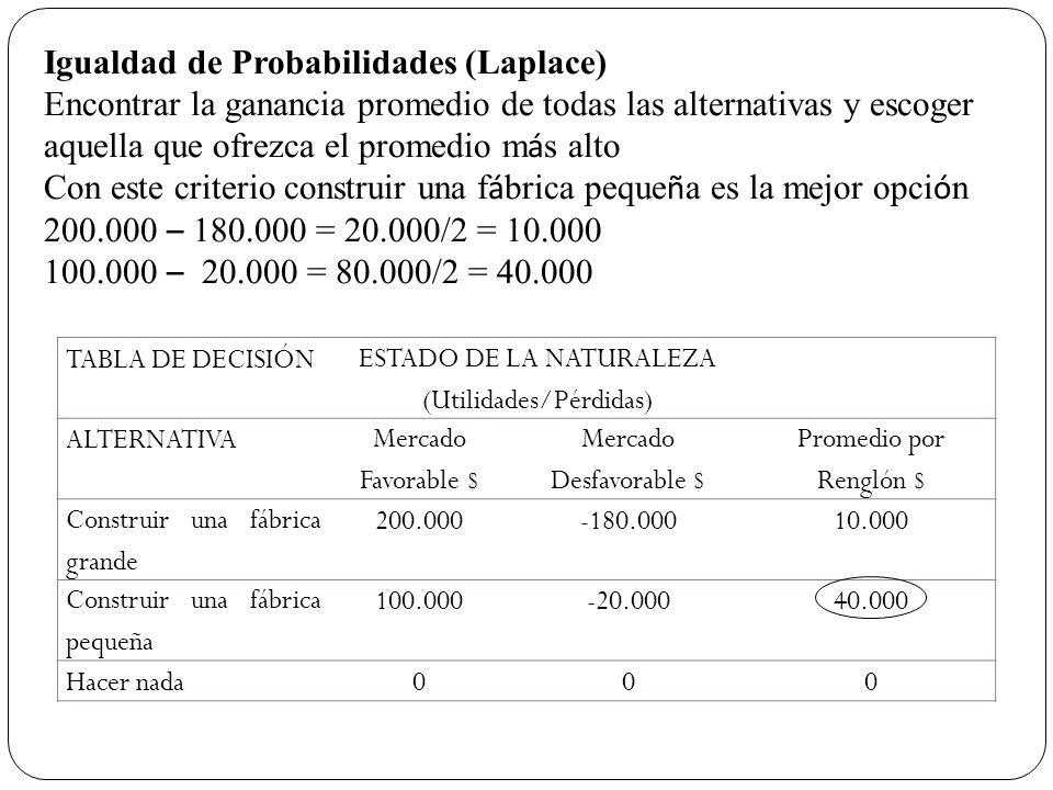 Igualdad de Probabilidades (Laplace)