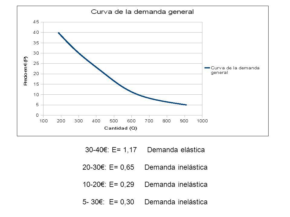 30-40€: E= 1,17 Demanda elástica 20-30€: E= 0,65 Demanda inelástica