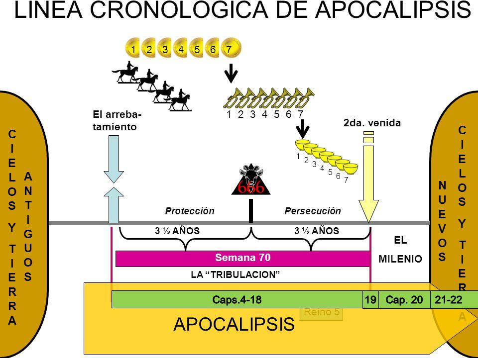 LINEA CRONOLOGICA DE APOCALIPSIS