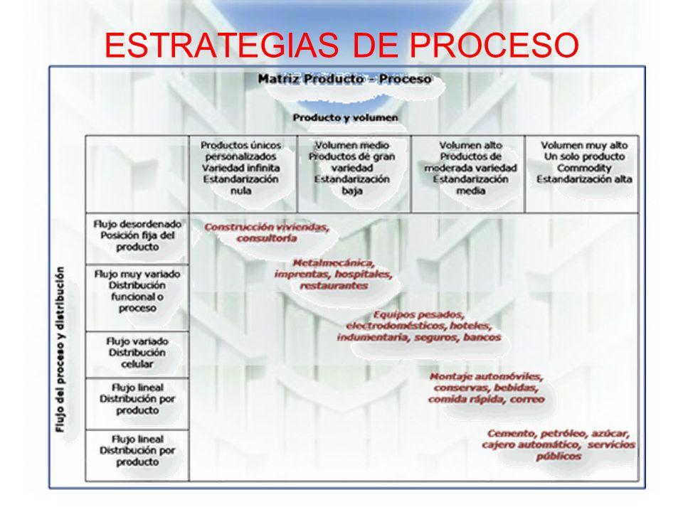 ESTRATEGIAS DE PROCESO