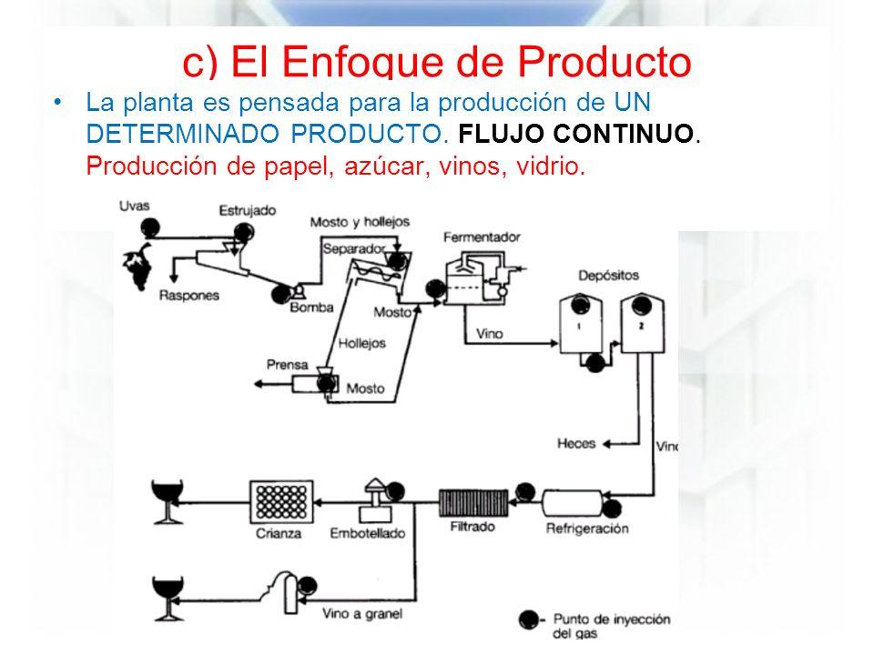 c) El Enfoque de Producto