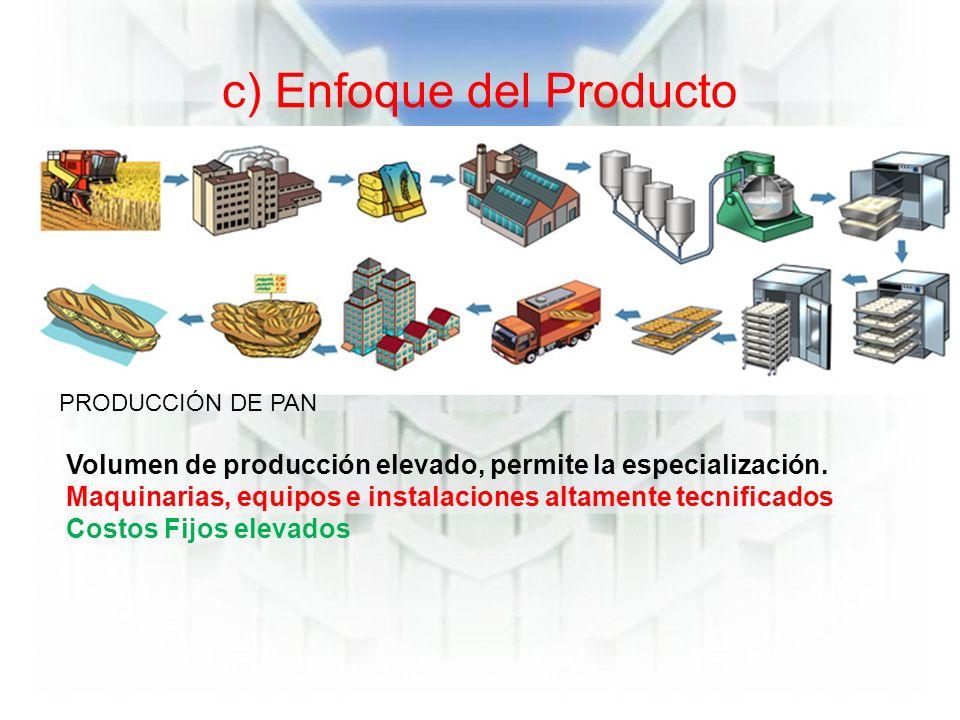 c) Enfoque del Producto