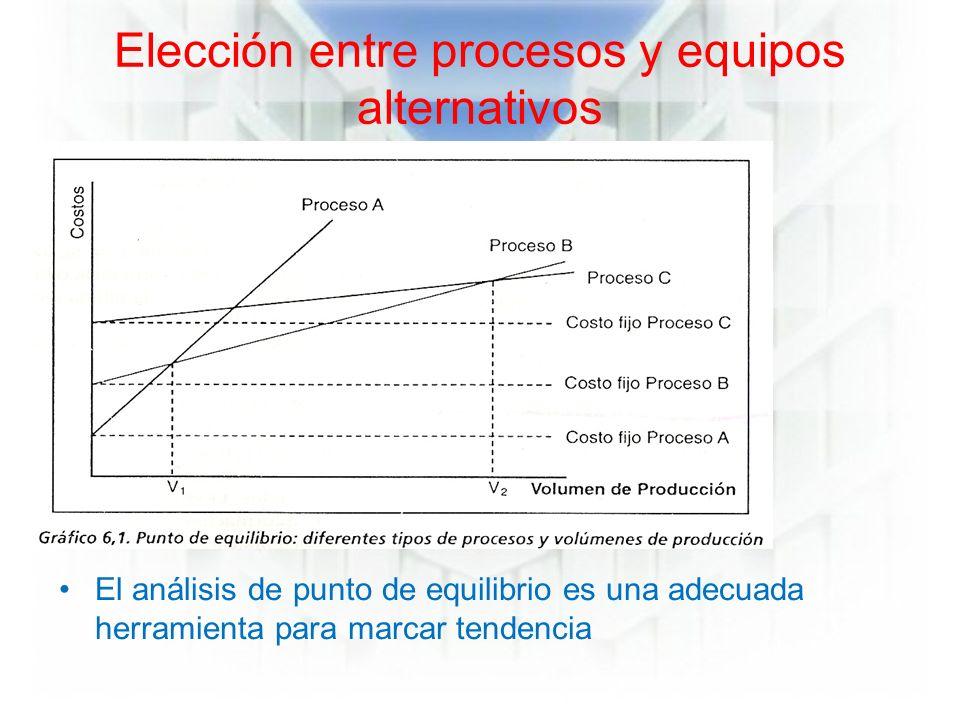 Elección entre procesos y equipos alternativos