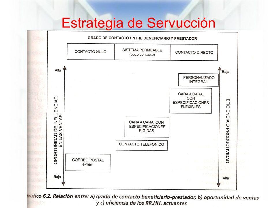 Estrategia de Servucción