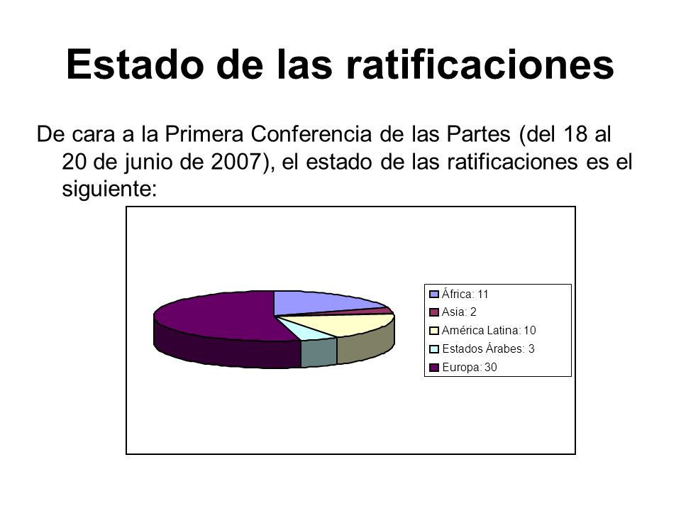 Estado de las ratificaciones