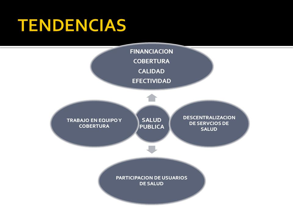 TENDENCIAS FINANCIACION COBERTURA CALIDAD EFECTIVIDAD SALUD PUBLICA