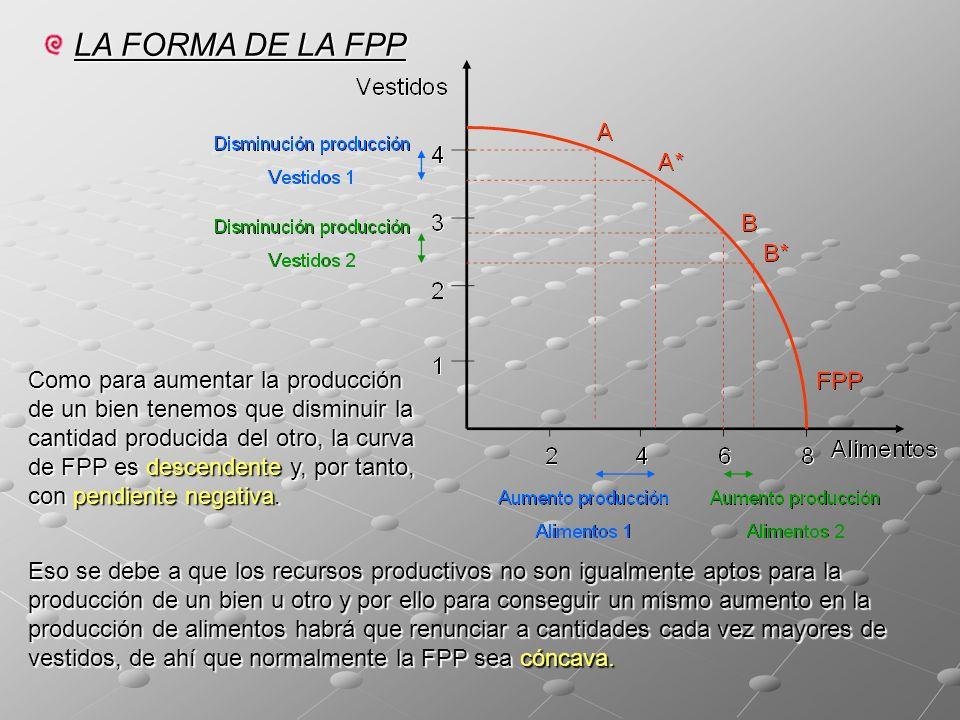 LA FORMA DE LA FPP