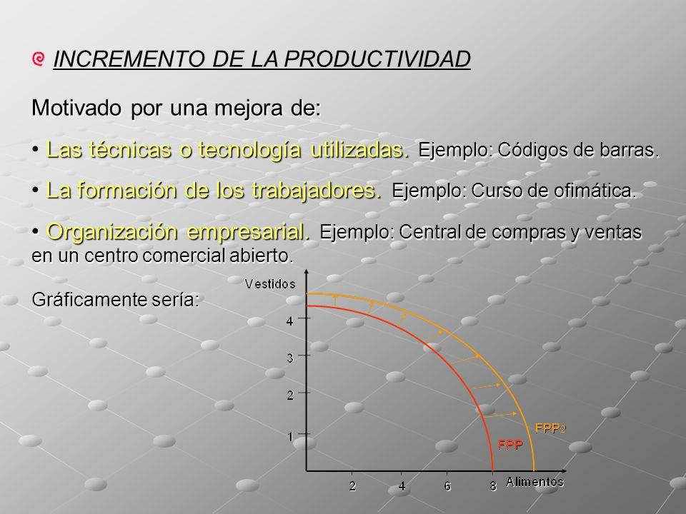 INCREMENTO DE LA PRODUCTIVIDAD