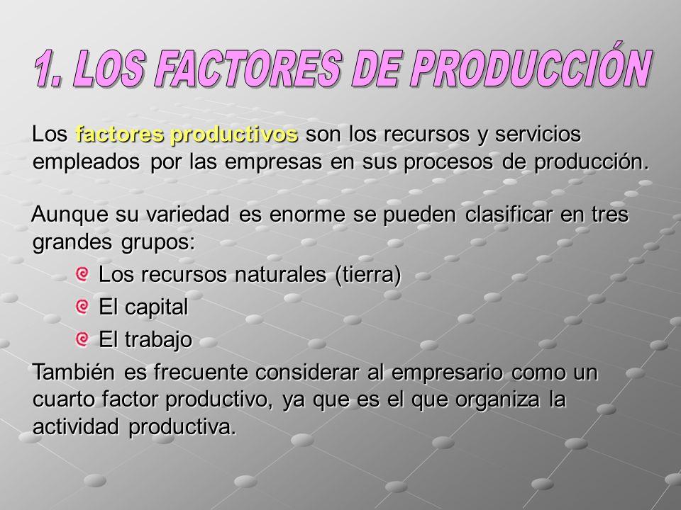 1. LOS FACTORES DE PRODUCCIÓN