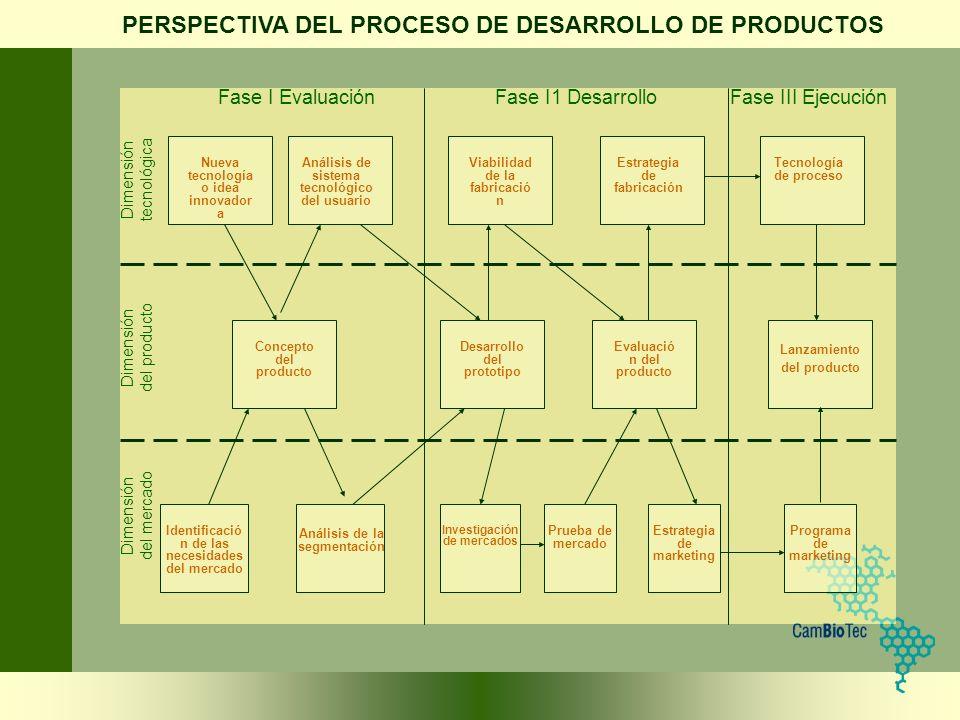 PERSPECTIVA DEL PROCESO DE DESARROLLO DE PRODUCTOS
