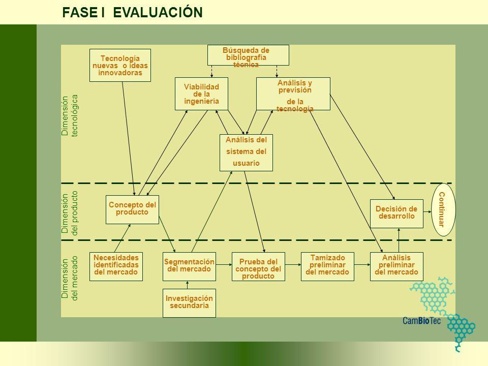 FASE I EVALUACIÓN Dimensión tecnológica del producto del mercado