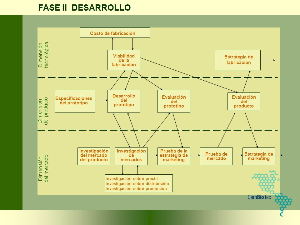 FASE II DESARROLLO Dimensión tecnológica del producto del mercado