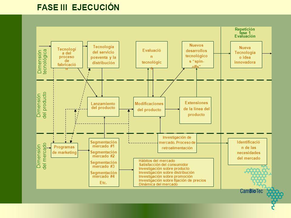 FASE III EJECUCIÓN Dimensión tecnológica del producto del mercado