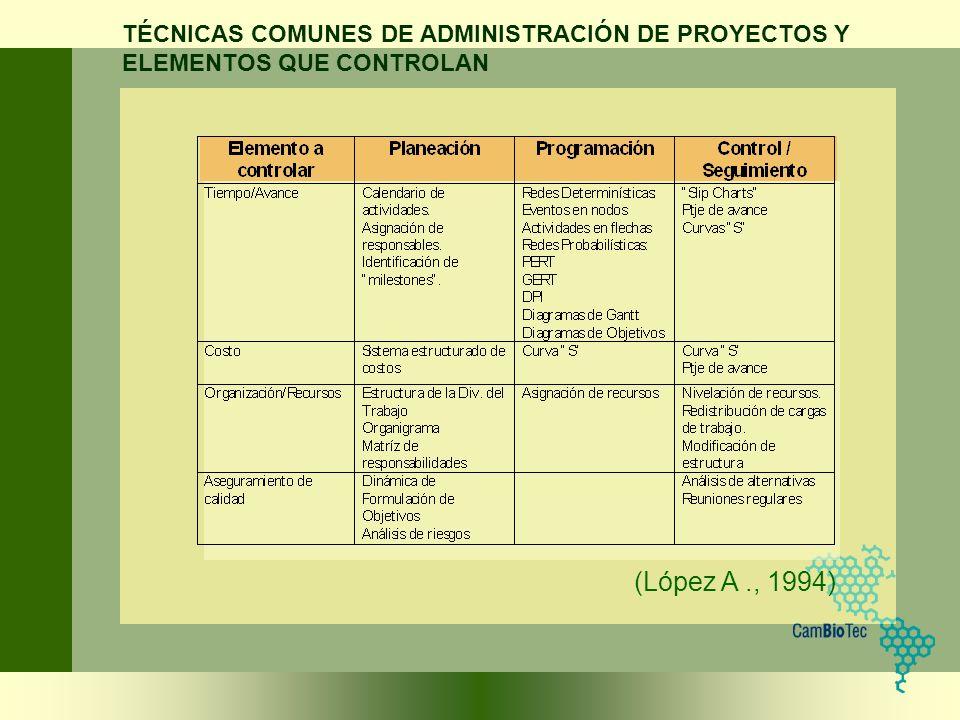 TÉCNICAS COMUNES DE ADMINISTRACIÓN DE PROYECTOS Y ELEMENTOS QUE CONTROLAN