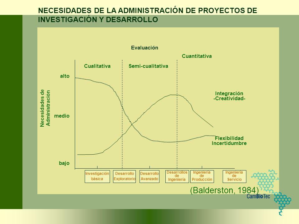NECESIDADES DE LA ADMINISTRACIÓN DE PROYECTOS DE INVESTIGACIÓN Y DESARROLLO