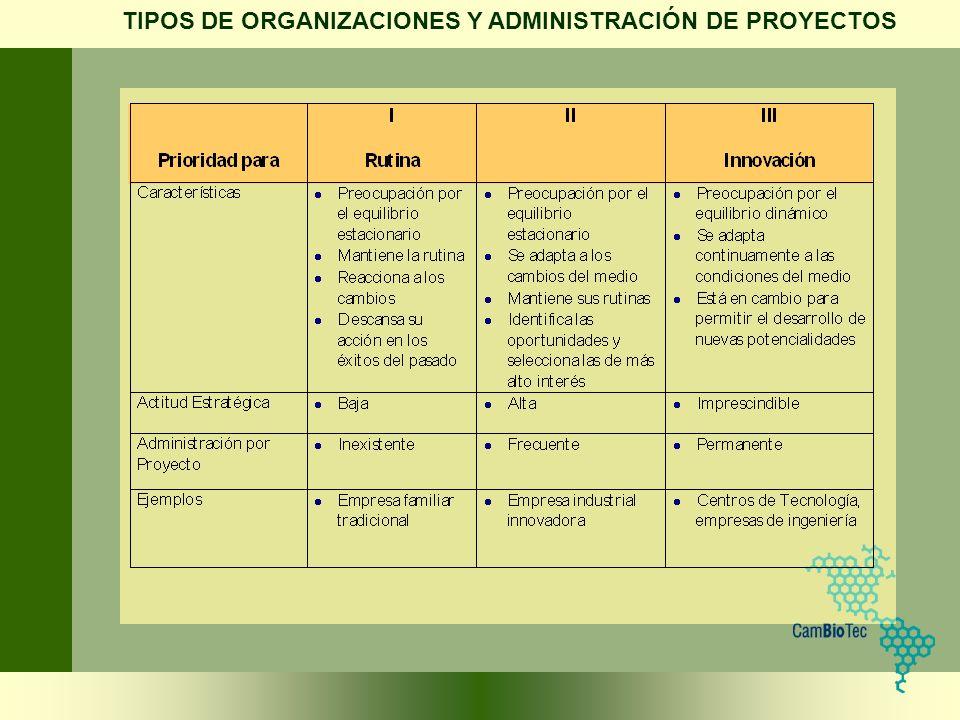 TIPOS DE ORGANIZACIONES Y ADMINISTRACIÓN DE PROYECTOS