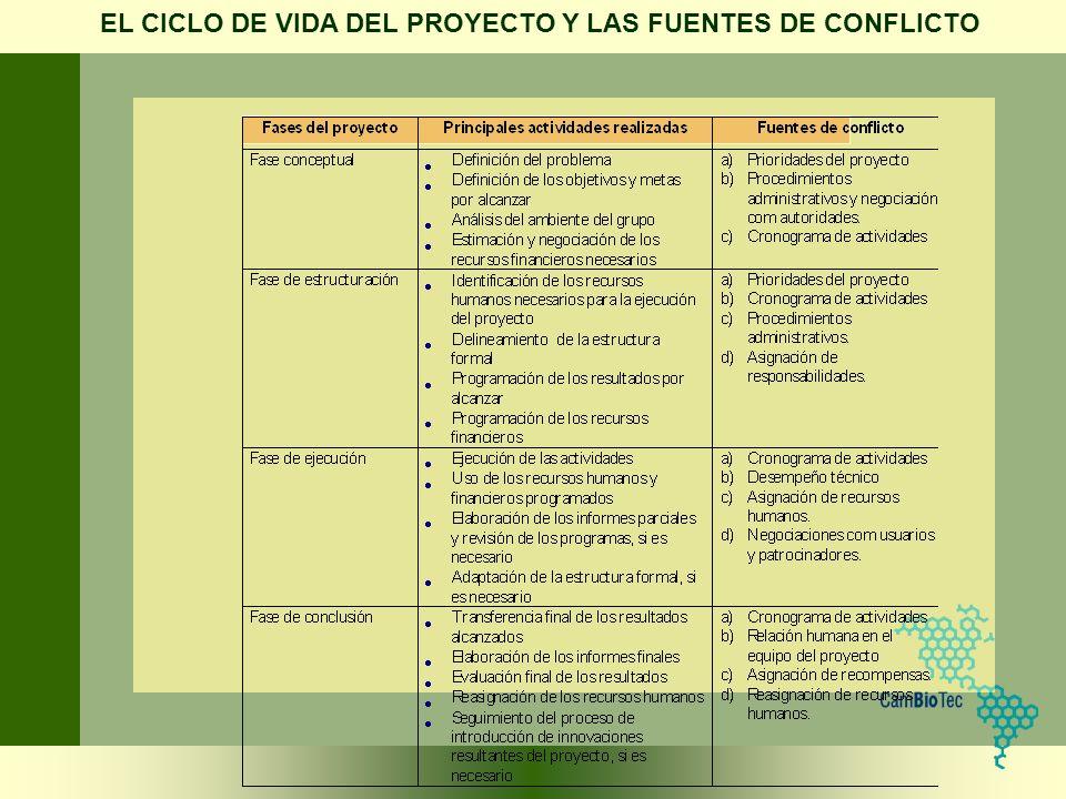 EL CICLO DE VIDA DEL PROYECTO Y LAS FUENTES DE CONFLICTO