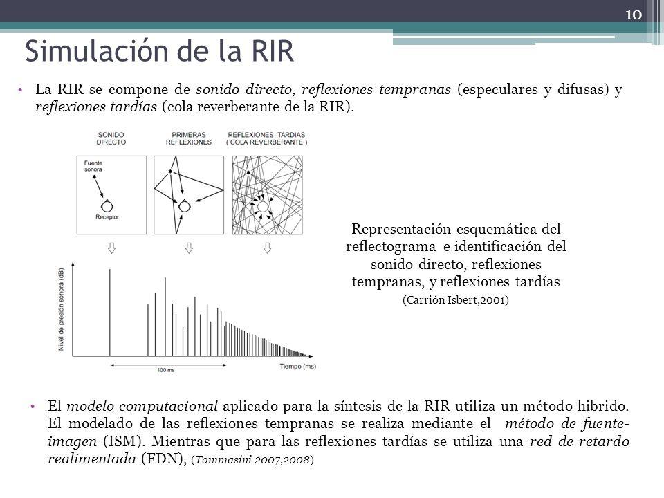 Simulación de la RIR