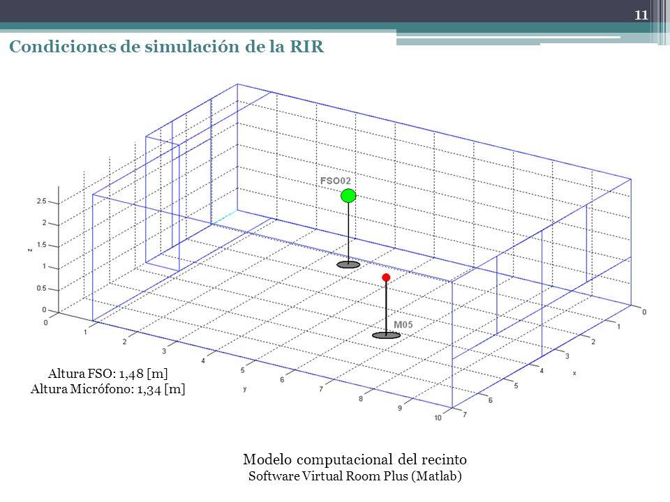 Condiciones de simulación de la RIR