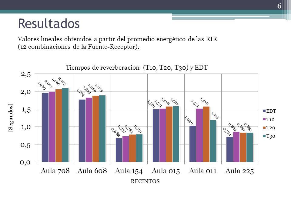 Resultados Valores lineales obtenidos a partir del promedio energético de las RIR.