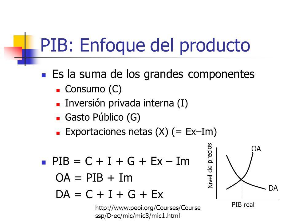 PIB: Enfoque del producto