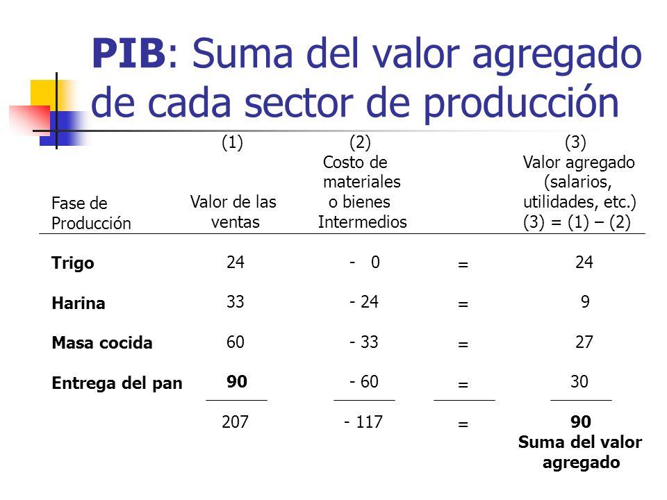 PIB: Suma del valor agregado de cada sector de producción