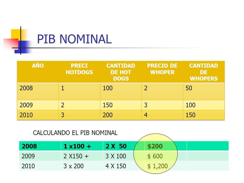 PIB NOMINAL AÑO. PRECI HOTDOGS. CANTIDAD DE HOT DOGS. PRECIO DE WHOPER. CANTIDAD DE WHOPERS. 2008.