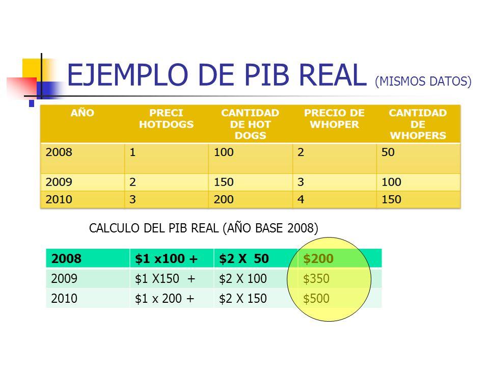 EJEMPLO DE PIB REAL (MISMOS DATOS)