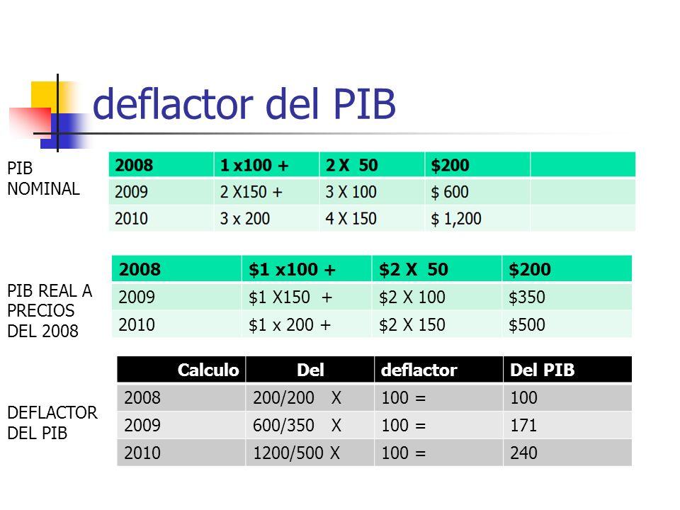 deflactor del PIB PIB NOMINAL PIB REAL A PRECIOS DEL 2008