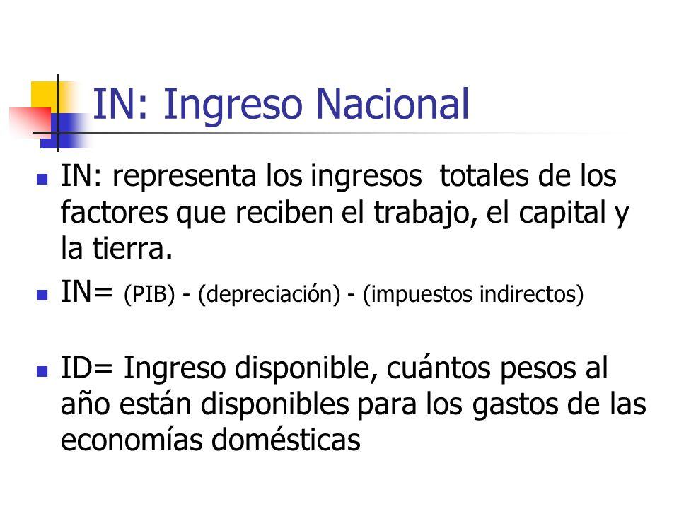 IN: Ingreso Nacional IN: representa los ingresos totales de los factores que reciben el trabajo, el capital y la tierra.
