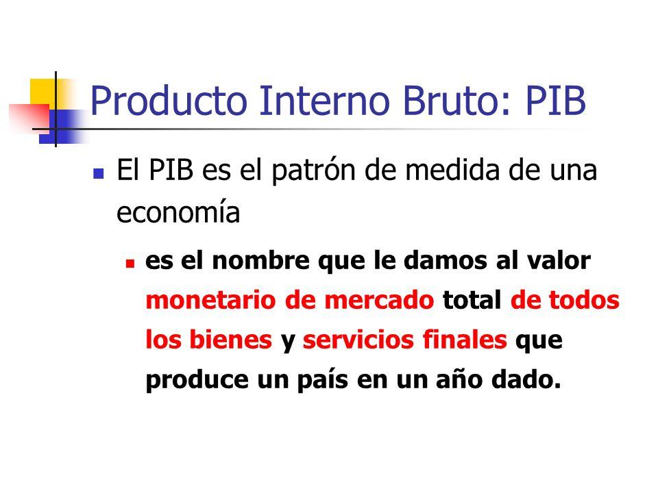 Producto Interno Bruto: PIB
