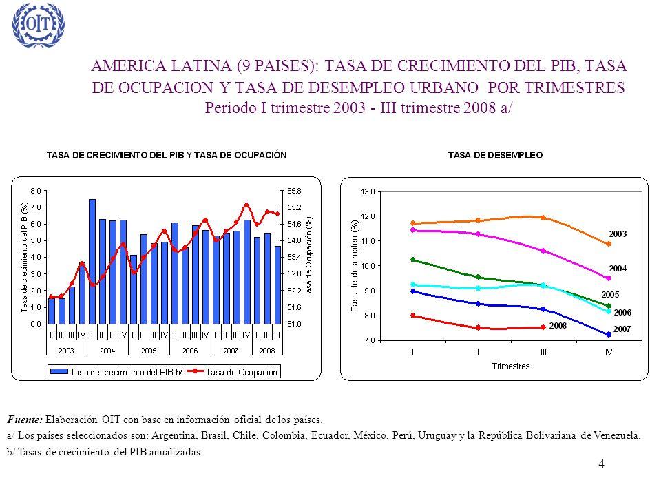 AMERICA LATINA (9 PAISES): TASA DE CRECIMIENTO DEL PIB, TASA DE OCUPACION Y TASA DE DESEMPLEO URBANO POR TRIMESTRES Periodo I trimestre 2003 - III trimestre 2008 a/