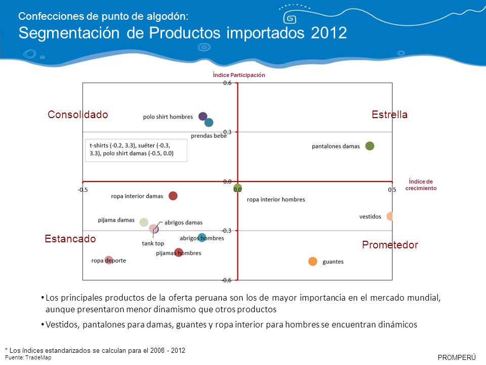 Segmentación de Productos importados 2012