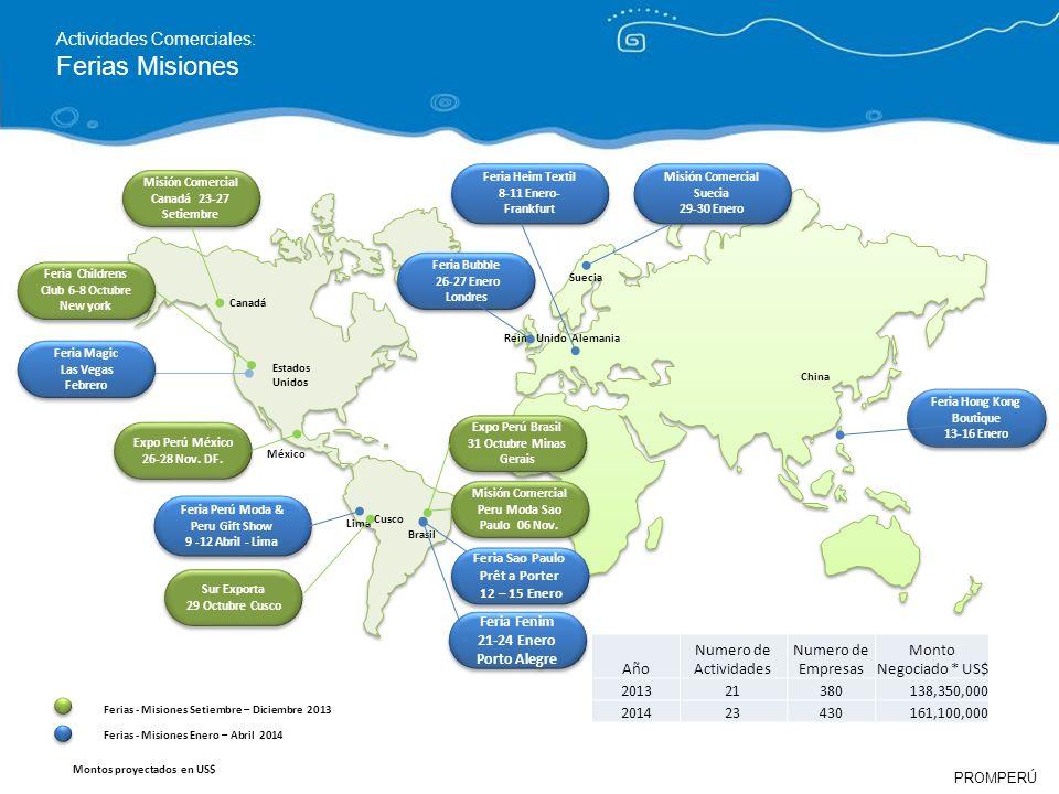 Ferias Misiones Actividades Comerciales: Año Numero de Actividades