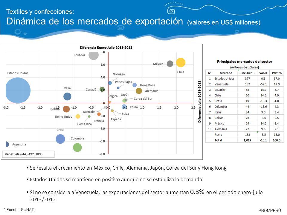 Dinámica de los mercados de exportación (valores en US$ millones)