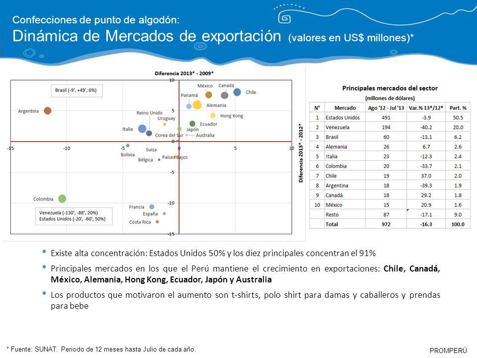 Dinámica de Mercados de exportación (valores en US$ millones)*