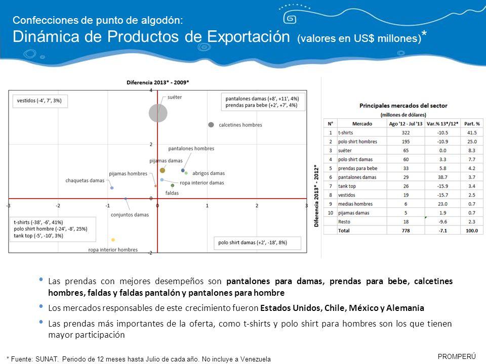 Dinámica de Productos de Exportación (valores en US$ millones)*