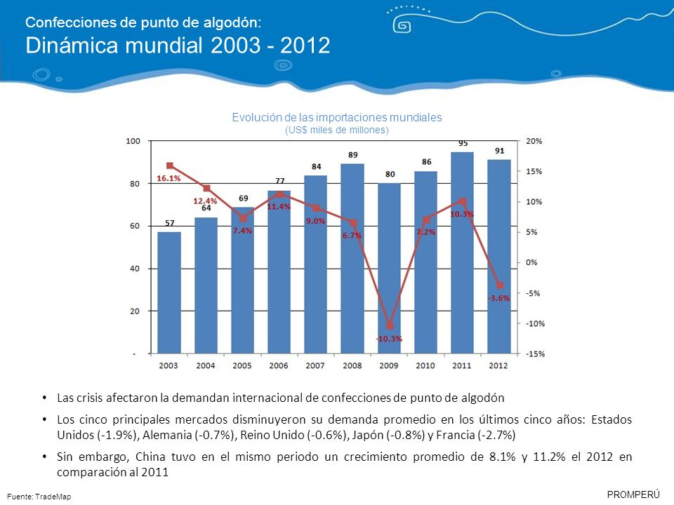 Dinámica mundial 2003 - 2012 Confecciones de punto de algodón: