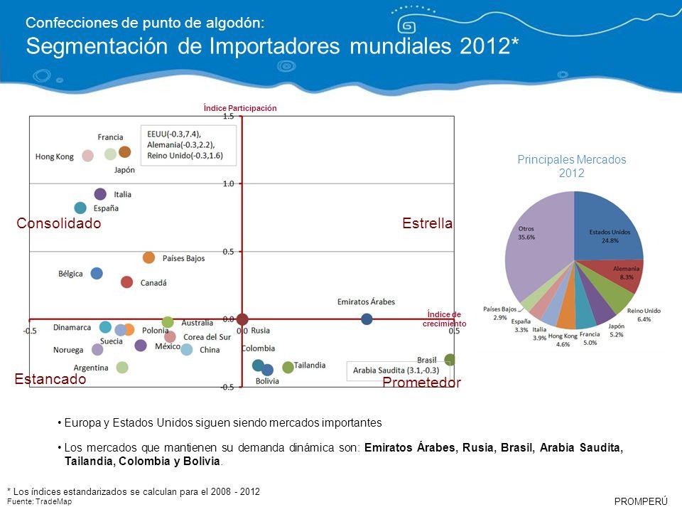 Segmentación de Importadores mundiales 2012*