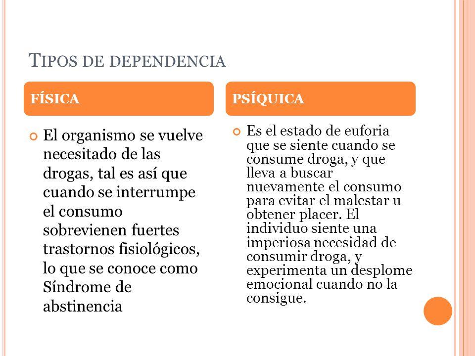 Tipos de dependencia FÍSICA. PSÍQUICA.