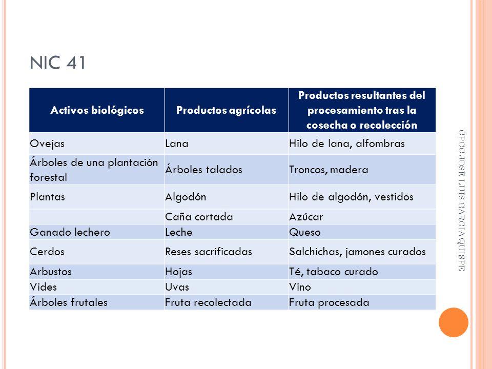 Productos resultantes del procesamiento tras la cosecha o recolección