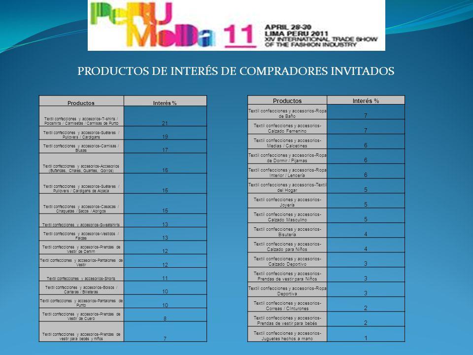 PRODUCTOS DE INTERÉS DE COMPRADORES INVITADOS