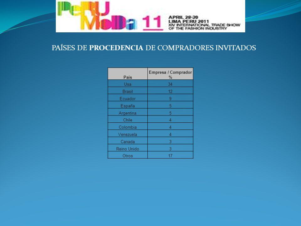 PAÍSES DE PROCEDENCIA DE COMPRADORES INVITADOS