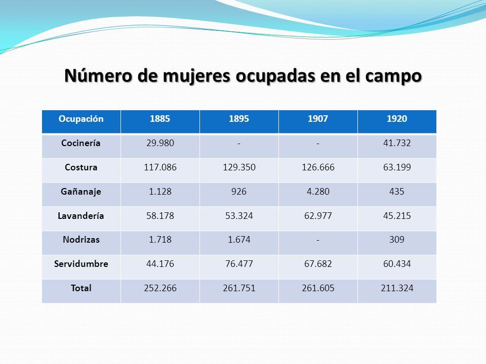Número de mujeres ocupadas en el campo