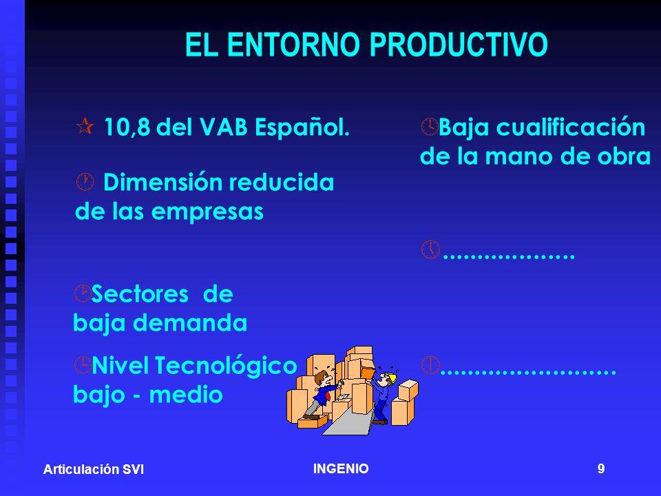 EL ENTORNO PRODUCTIVO 10,8 del VAB Español. Dimensión reducida de las empresas. Sectores de. baja demanda.