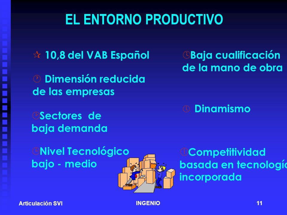 EL ENTORNO PRODUCTIVO Dinamismo Competitividad 10,8 del VAB Español