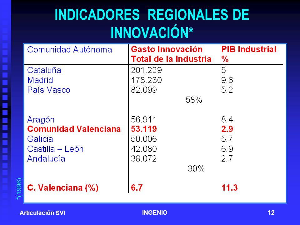 INDICADORES REGIONALES DE INNOVACIÓN*