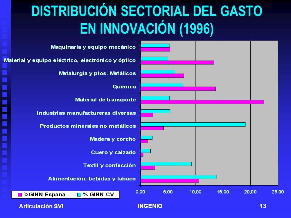 DISTRIBUCIÓN SECTORIAL DEL GASTO EN INNOVACIÓN (1996)