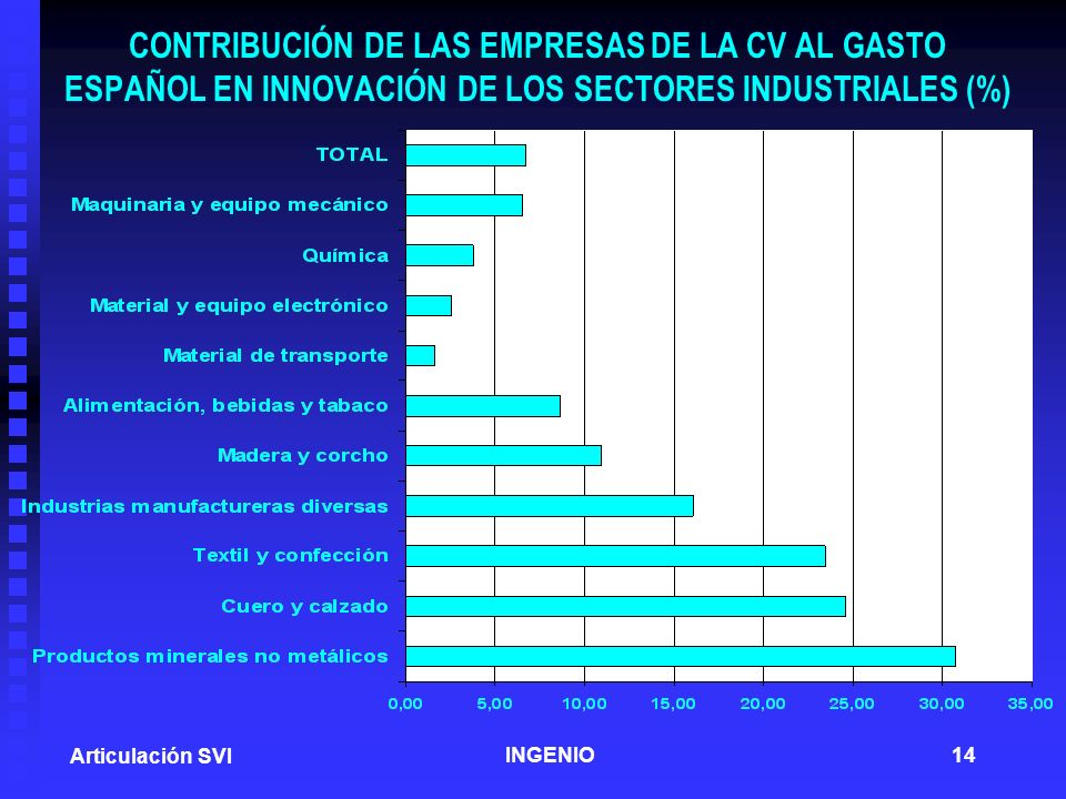 CONTRIBUCIÓN DE LAS EMPRESAS DE LA CV AL GASTO ESPAÑOL EN INNOVACIÓN DE LOS SECTORES INDUSTRIALES (%)